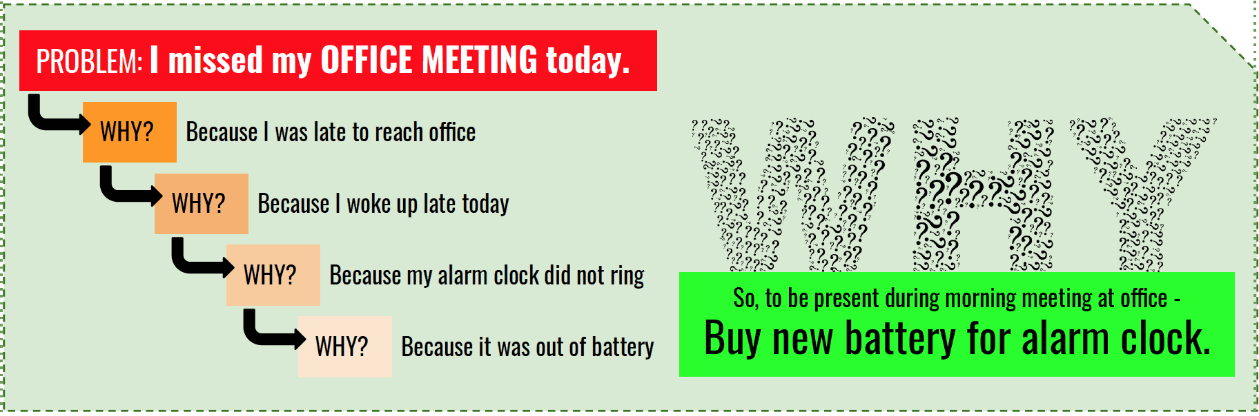 PROBLEM: I missed my OFFICE MEETING today.
